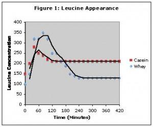 Proteinas post-entreno Proteingraphic-300x248