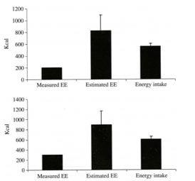 Real vs. Estimated EE vs. EI