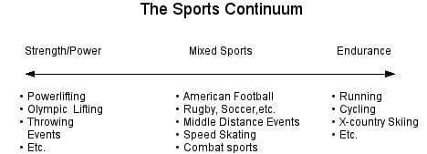 sports development continuum boxing What is the sports development continuum in swimming follow  1 answer 1 report abuse  school trip doing water sports and i can't swim:.