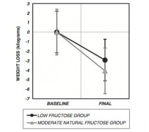 Weight Loss for High vs. Low Fructose Diets