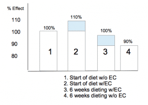 Dieting with or without EC
