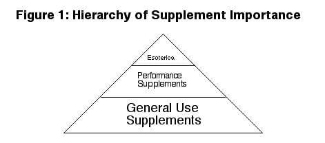 Supplement Pyramid