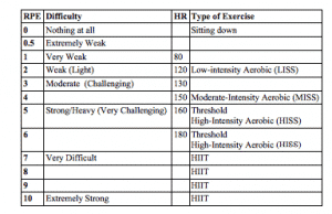 Aerobic and HIIT Exercise Intensity Scale